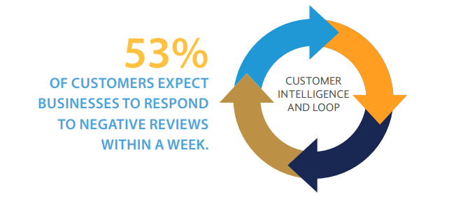 53 percent customer intelligence loop