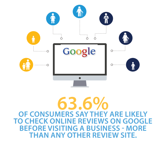 63+ percent consumers check reviews on google