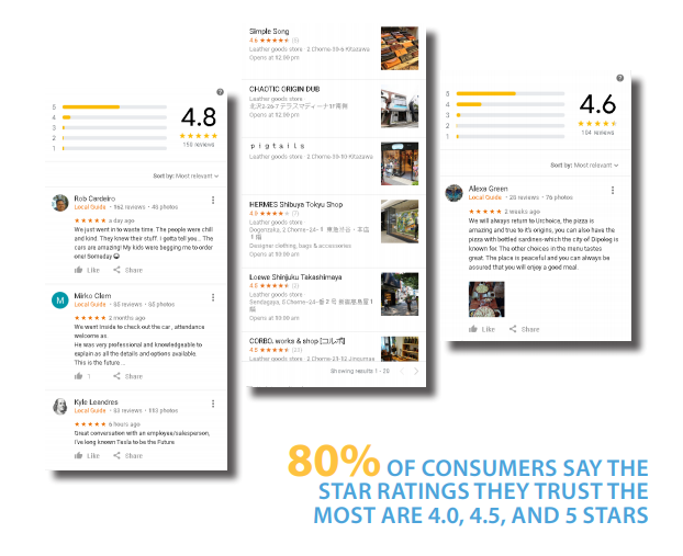 80 percent consumers trusted rating 4 to 5 stars