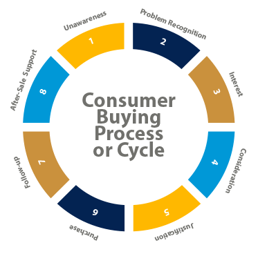7 Stages customer buying cycle