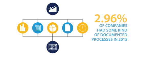Tip No 3 - 3 percent companies documented processes 2015