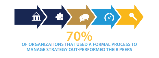 Tip No 2 - 70 percent of organisations that used a formal process