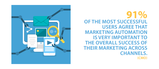Tip No 5 - 91 percent most successful marketing automation