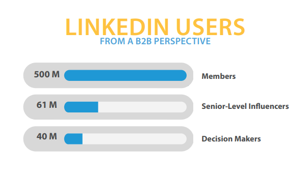 Linkedin Users from a B2B Perspective