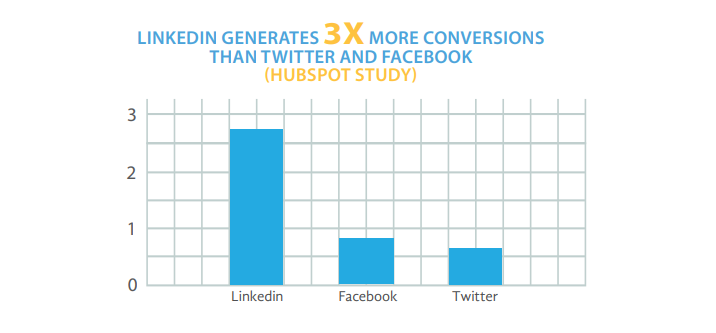 Linkedin generates 3x more conversions